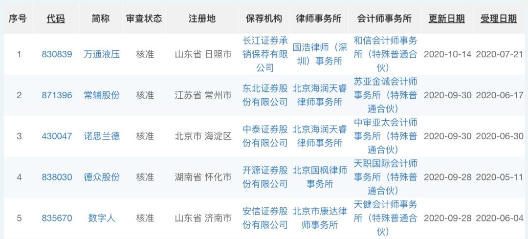 """精选层""""小IPO""""又来了!券商:仍有结构性机会"""