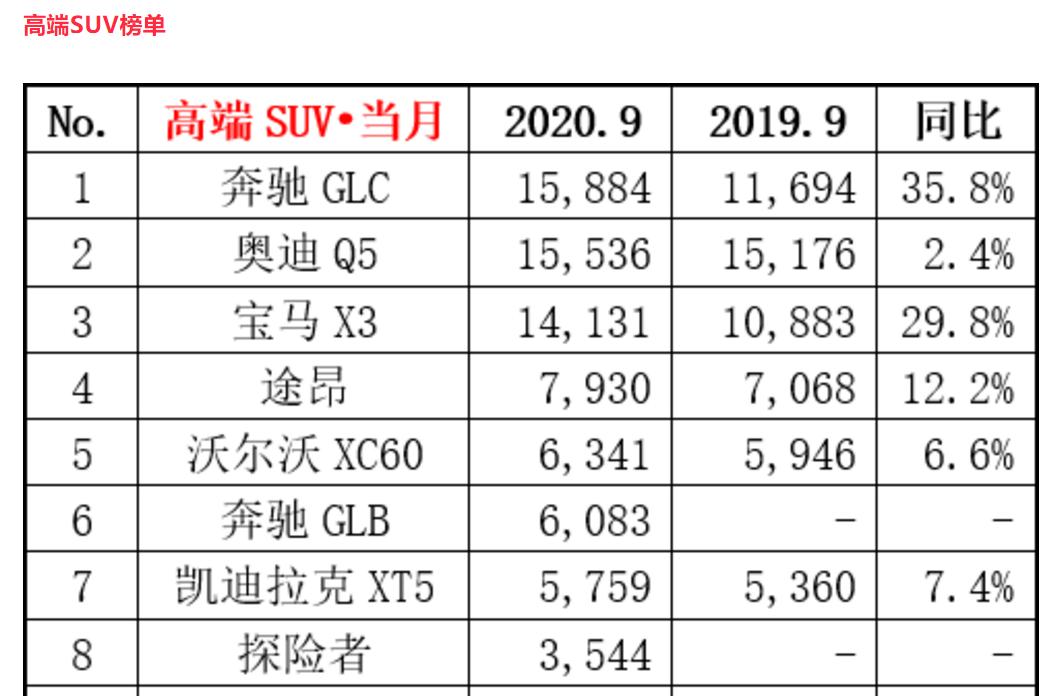 《【杏耀平台怎么注册】全新一代奔驰GLC曝光!搭1.5T发动机,推7座版,价格会降低吗?》
