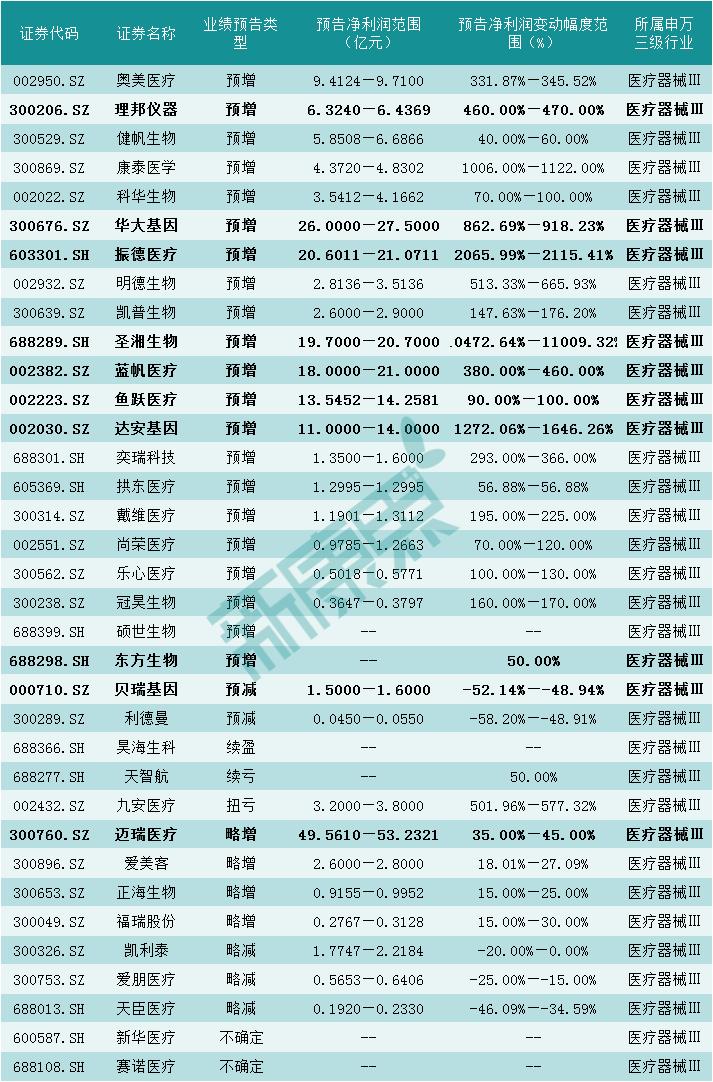 2020三季度业绩:115家医药上市企业公布预告,圣湘生物净利润预增110倍