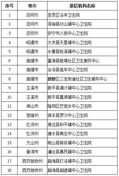 【公示】云南26家基层卫生机构拟达到国家推荐标准,在你家附近吗?图片