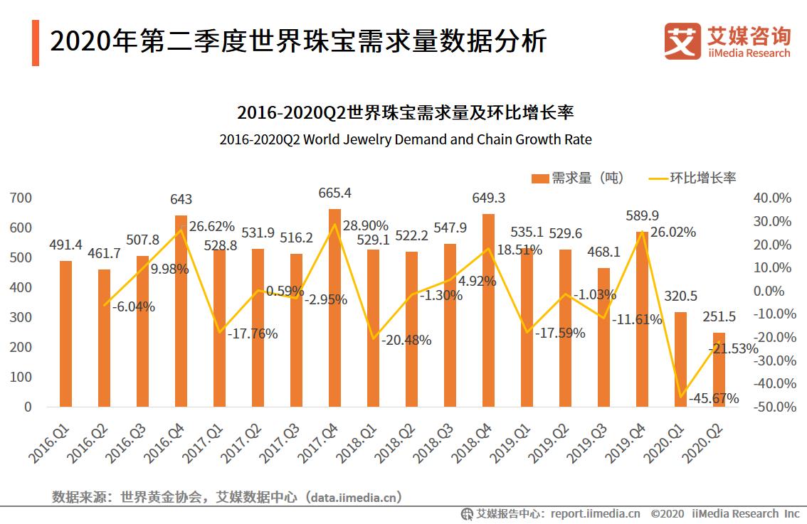 2020年中国饰品行业细分领域发展情况分析:奢侈品珠宝类