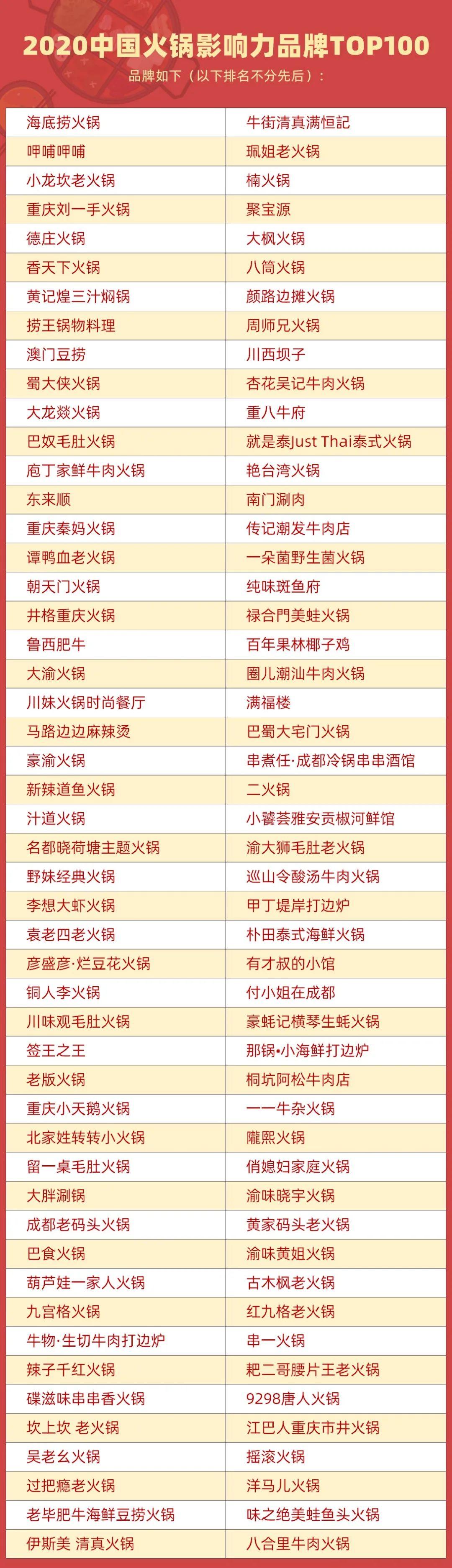 2020中国火锅影响力品牌TOP100出炉,重庆这些上榜图片