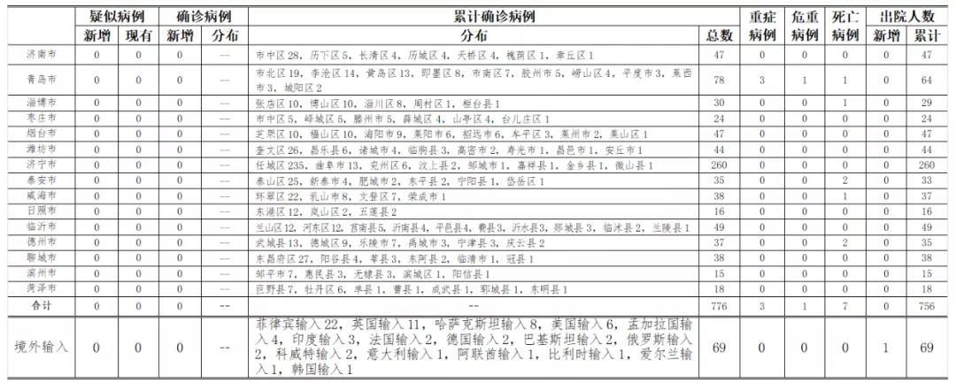 山东17日无新增新冠肺炎确诊病例 密接者经订正减少94人图片