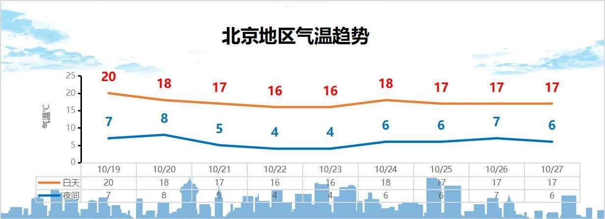 下周北京将迎两波冷空气 冬天来了吗?图片