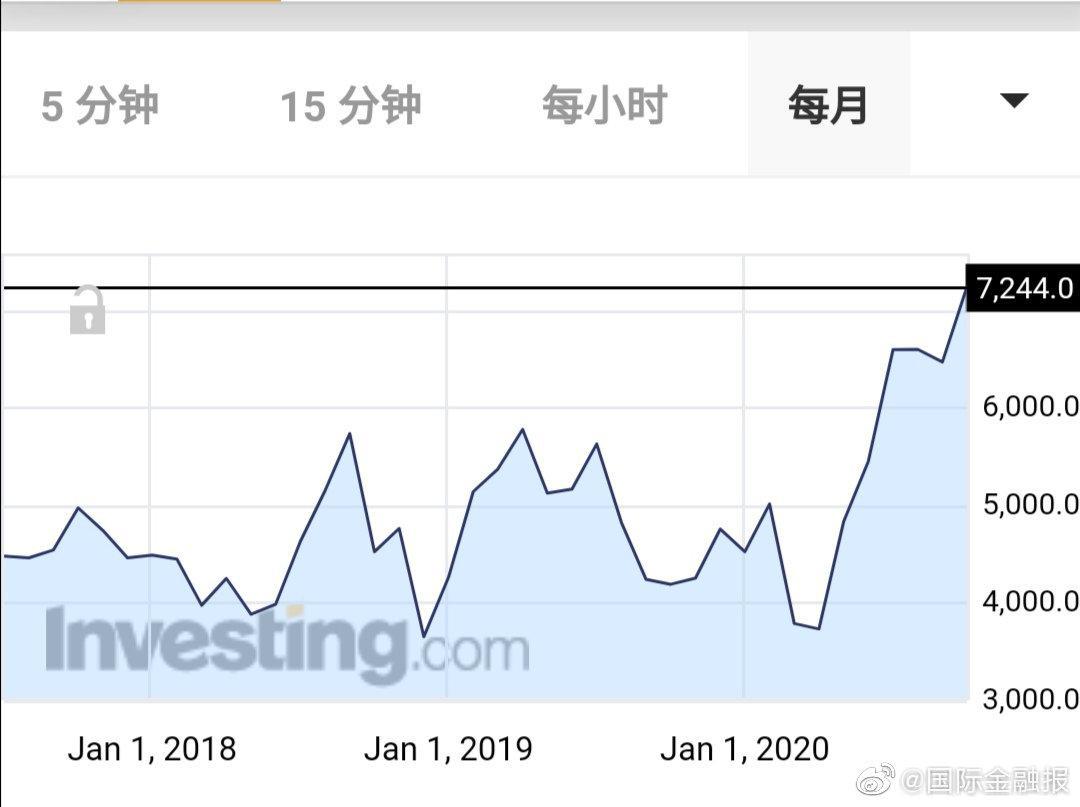 软银股价创20年新高,孙正义能否回归神坛?