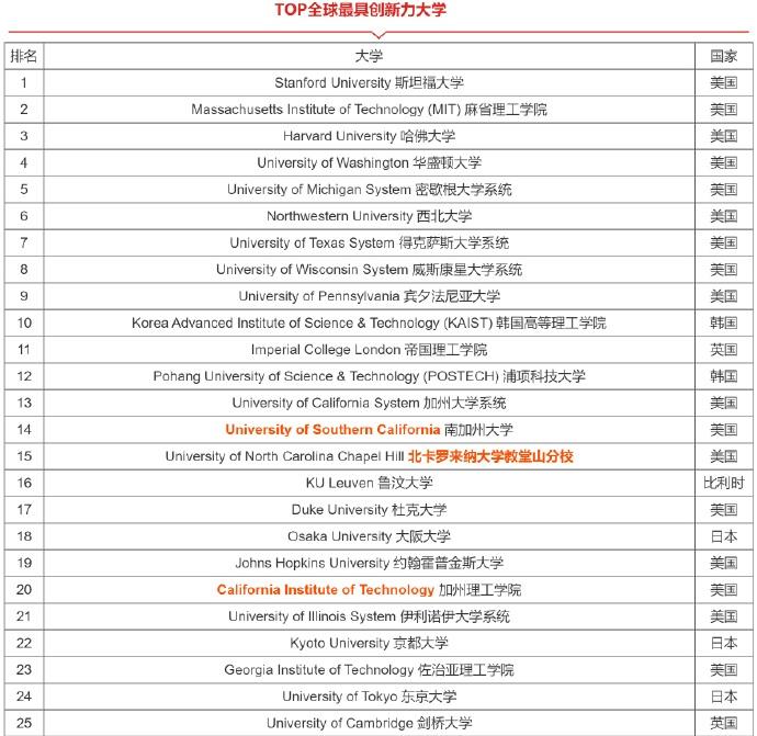 路透社:2020全球最具创新力大学