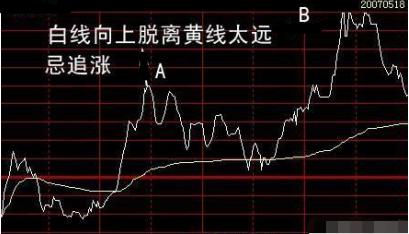 """中国股市:""""分时图""""一旦出现这六大形态,不是涨停就是涨个不停"""