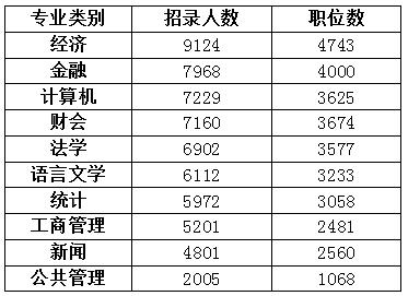 """2021国考招录十大热门专业出炉 经济类专业最""""受宠"""""""