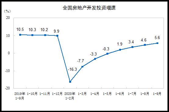 国家统计局:前9月商品房销售额115647亿同比增3.7%图片