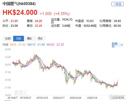 大行评级 | 招商证券(香港):维持中国燃气(0384.HK)买入评级 目标价33港元