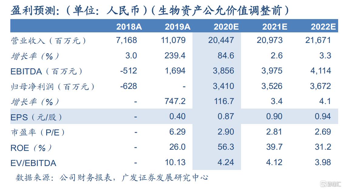 """中粮肉食(01610.HK):2020Q3生猪出栏快速增长,净利润大幅提升,维持""""买入""""评级"""