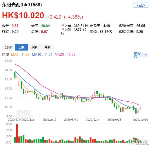 港股异动 | 东阳光药(1558.HK)涨超4% 甘精胰岛素境内生产注册获受理