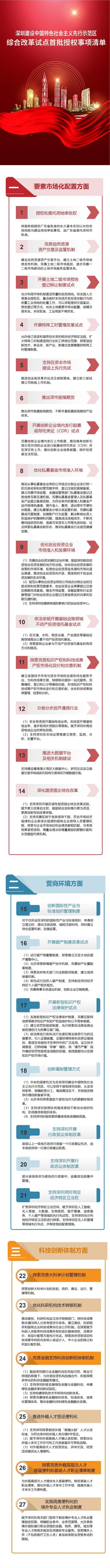 深圳40条授权事项清单迅速发布:释放哪些信号 利好哪些股图片