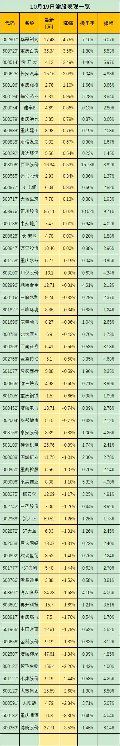 渝股点金 | 重庆百货:双重预期支撑,持股待涨为宜