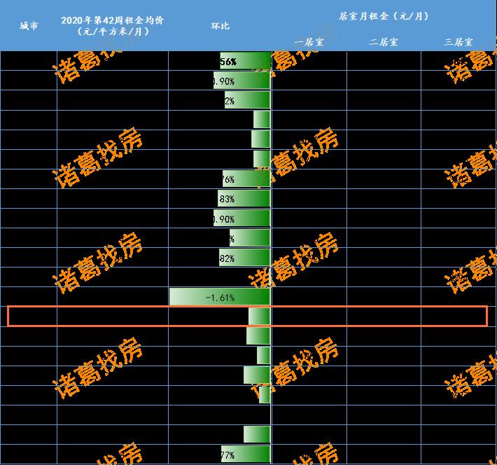 上周20城租金均价仅1城上涨!青岛月租金28.26元/㎡,环跌0.35%