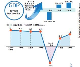 统计局:三季度GDP增4.9% 分析预计全年增速2%左右图片