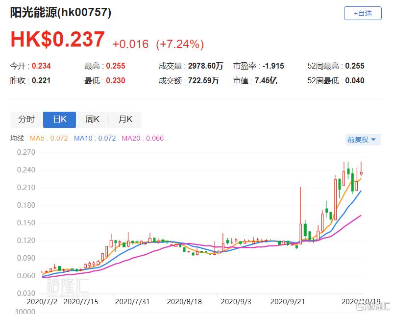港股异动 | 阳光能源(0757.HK)涨超7% 前九月实现收入42.45亿元 同比增长52.7%