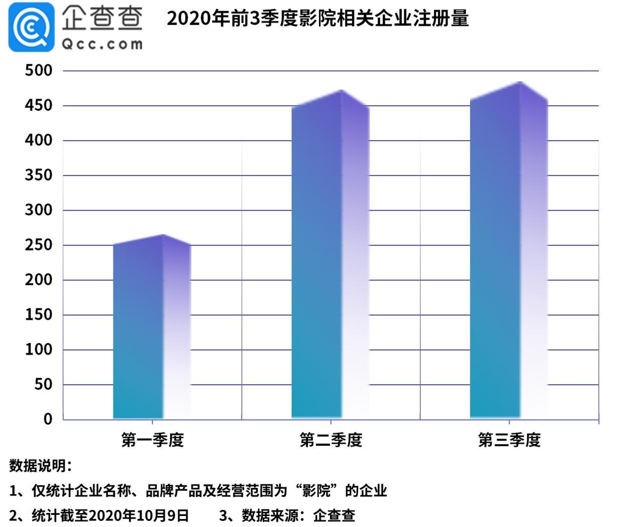 中国电影票房成全球第一 影院相关企业三季度新增485家图片