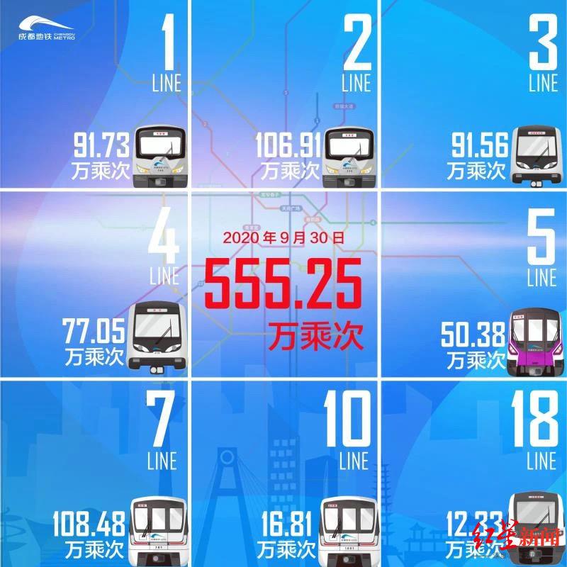 555.25万乘次!成都地铁单日客运量再创新高图片