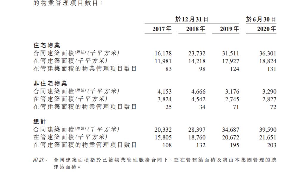 建发物业赴港IPO 毛利率22.9%低于行业均值