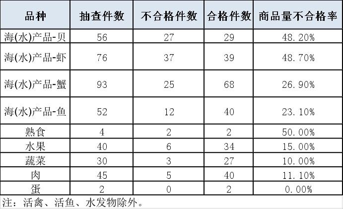 【部门】上海抽检生鲜电商平台商品