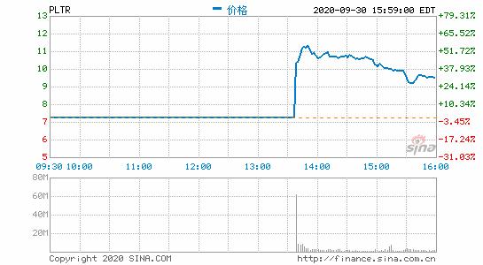硅谷大数据独角兽Palantir登陆纽交所 上市首日收涨逾30%