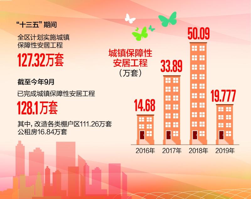 """【数说新疆""""十三五""""】超额建成128.1万套城镇保障性住房"""