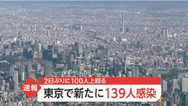 日本媒体报道东京都10月20日确诊新冠肺炎病例139例……