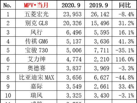9月合资MPV销量:艾力绅、奥德赛、大众威然加一起不敌GL8