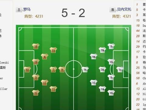 有惊无险,哲科双响佩德罗破门,罗马5-2大胜贝内文托!