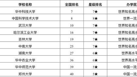 2020校友会中国中部地区大学排名:中国科学技术大学居第二!