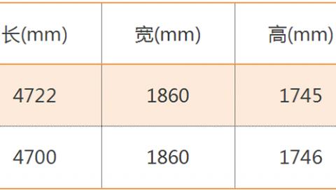瑞虎8 PLUS对比瑞虎8:两车有哪些差异,该如何选择?