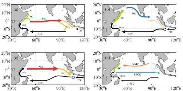 南海海洋所揭示印度洋热带环流圈的结构和季节变化