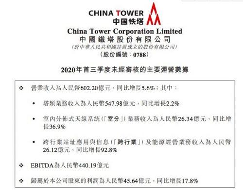 中国铁塔业绩稳健增长:前三季营收增长5.6%,利润增长17.8%