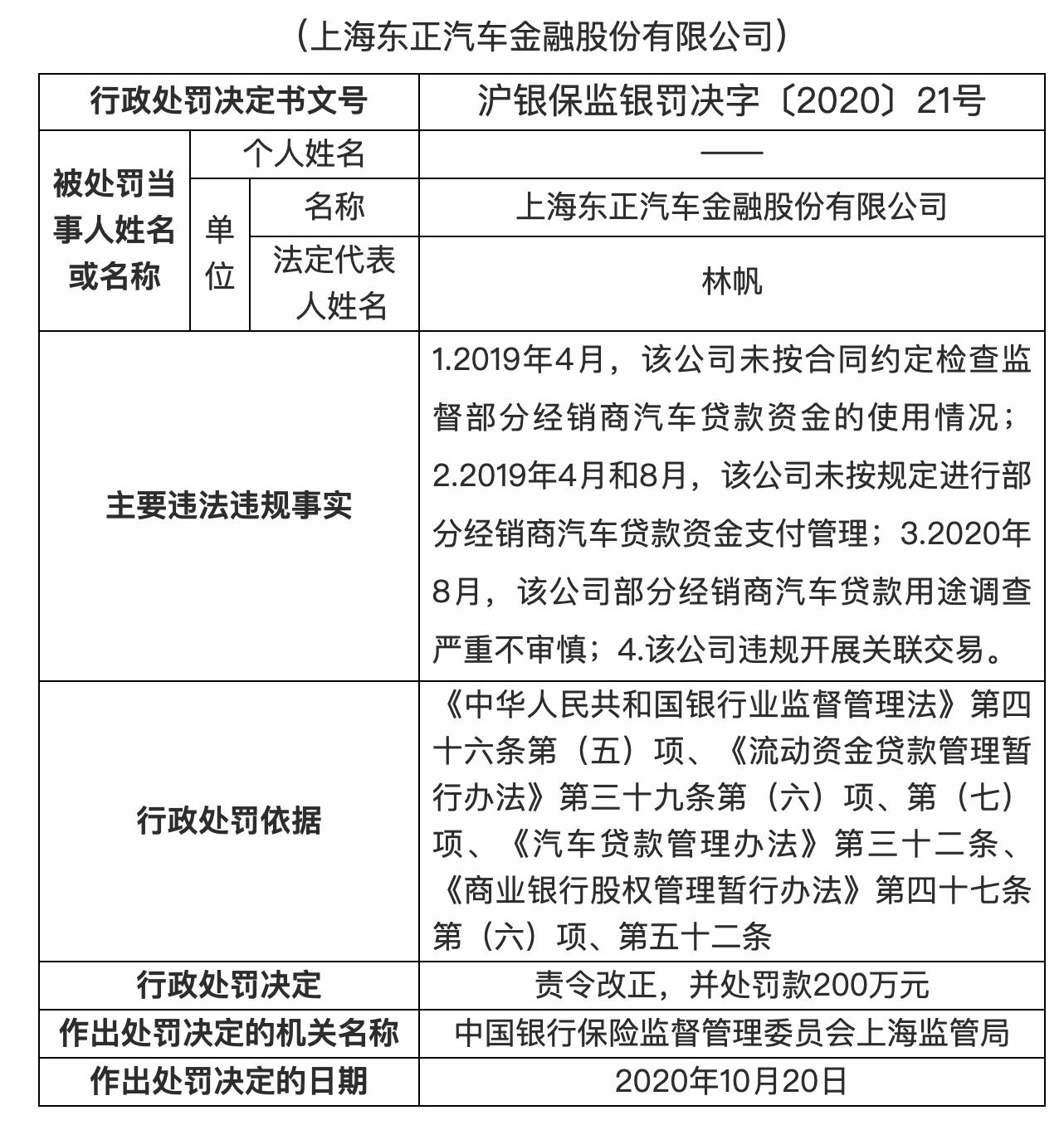 东正汽车金融被罚200万:部分经销商汽车贷款用途调查严重不审慎