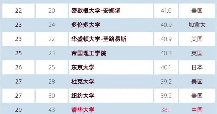 世界大学学术排名正式发布,内地144所大学上榜