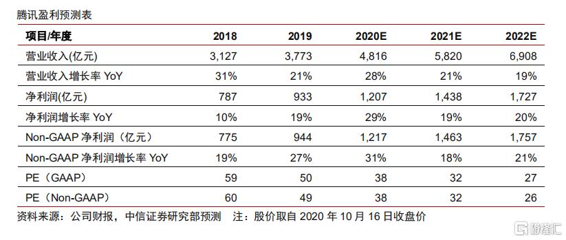 """腾讯控股(00700.HK)深度跟踪报告:互联网业务行稳致远,企业业务渐入佳境,维持""""买入""""评级,目标价650 港元"""