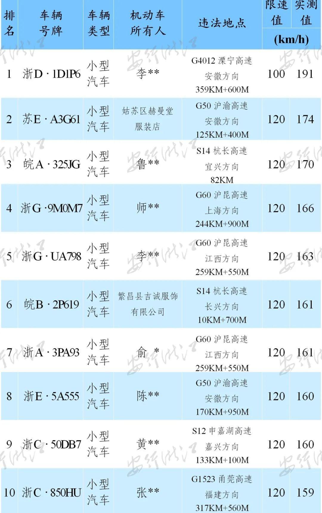 曝光 | 交通违法行为名单公布(10月12日—10月18日)