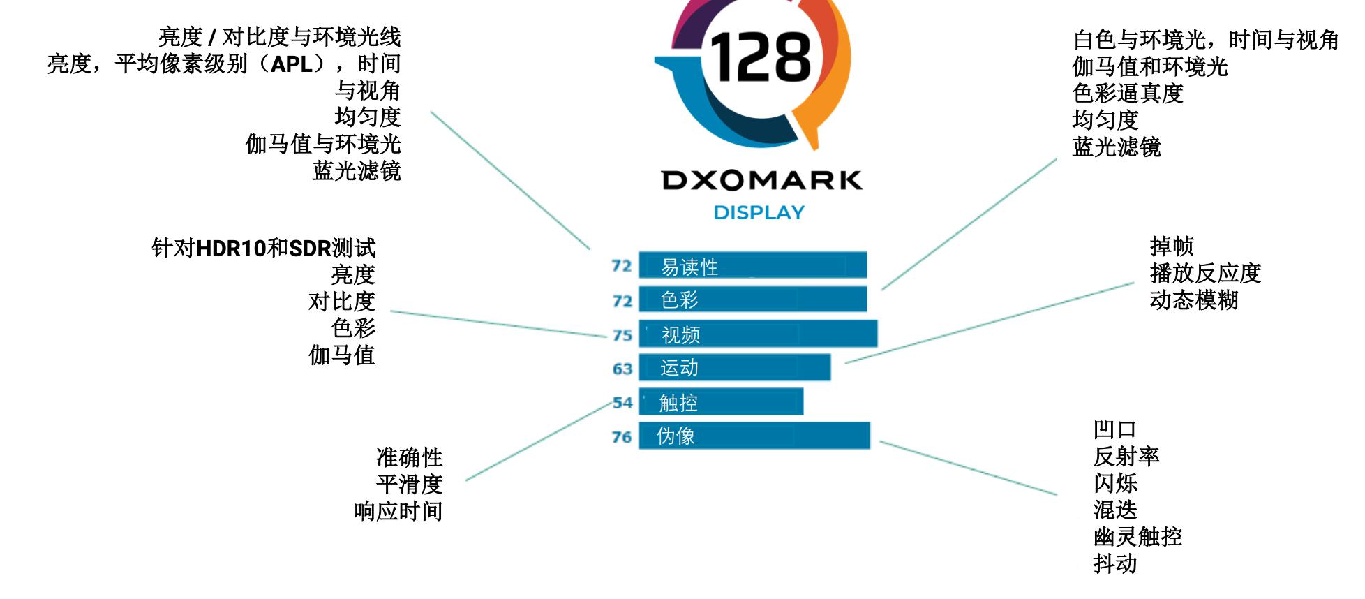 "DXOMARK又来""搞事情""?手机屏幕跑分系统上线"