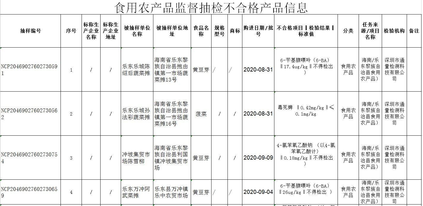 乐东抽检13批次食用农产品不合格 涉及绿豆芽、菠菜、鸭肉、泥鳅等