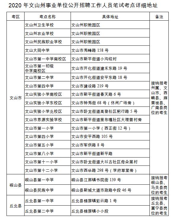 2020年云南文山州事业单位笔试考区温馨提示