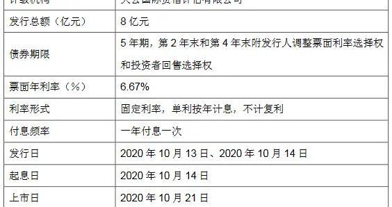 阳光城:8亿元住房租赁专项公司债券将在深交所上市