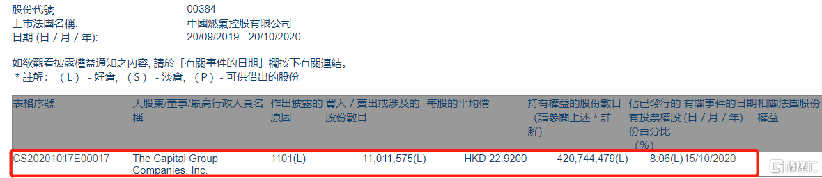 中国燃气(00384.HK)获美国资本集团增持1101.16万股
