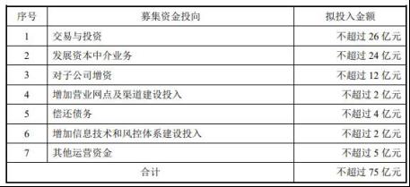 西部证券拟募75亿 承销盛运环保债遭5机构起诉涉3.7亿