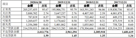 贵阳银行拟募资不超45亿 3年1期不良双升划分是否谨慎