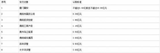 贵阳银行拟募资不超45亿 3年遭罚23次合计罚1300万元