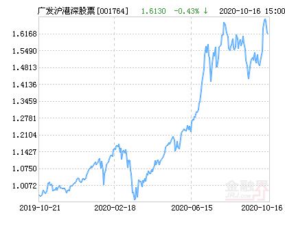 广发沪港深新机遇股票净值下跌3.35% 请保持关注