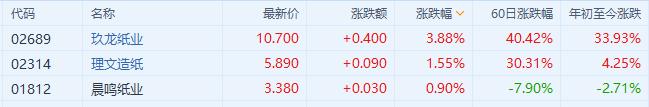 港股异动丨纸业股普涨 玖龙纸业(2689.HK)涨近4%领涨