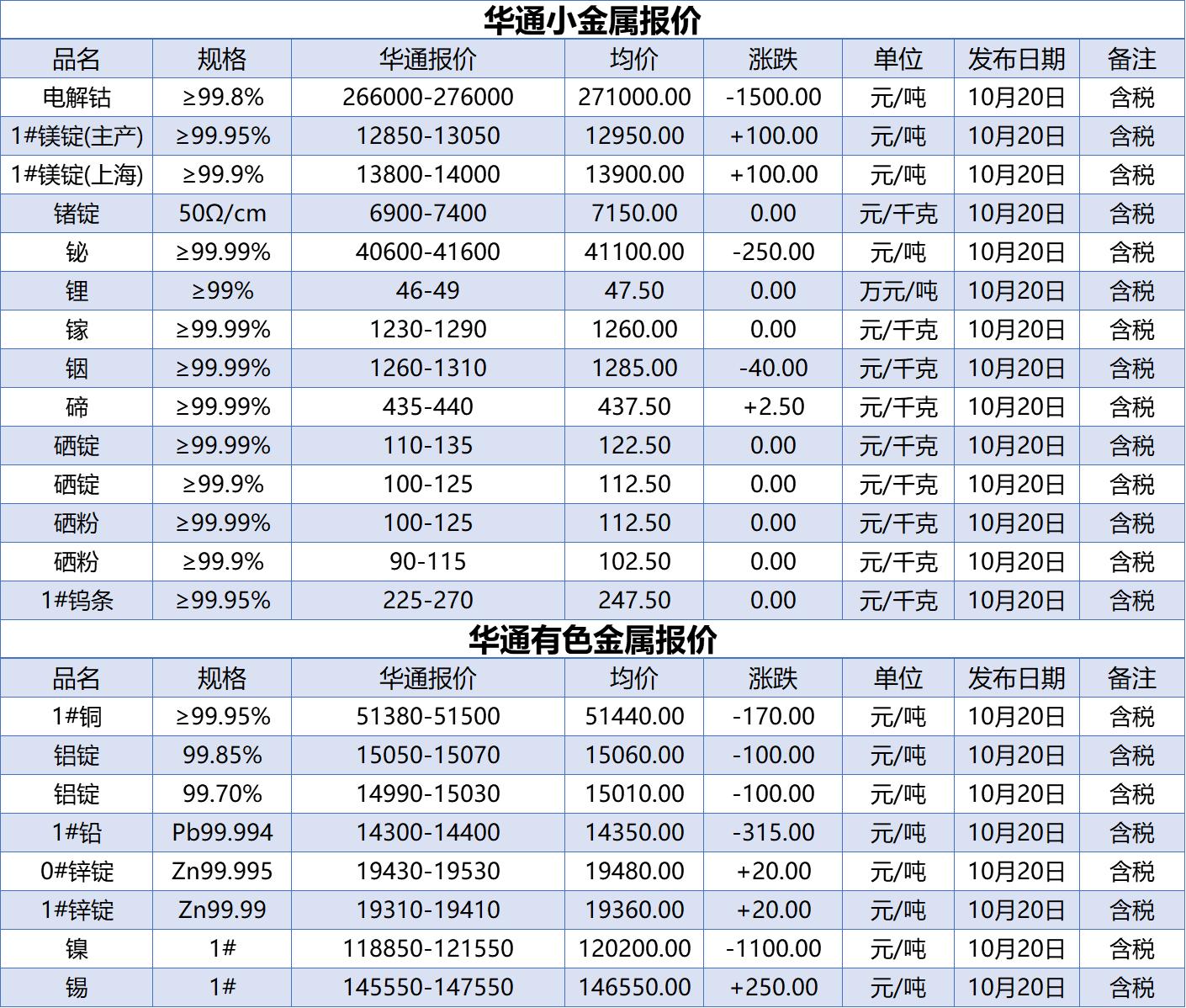 上海华通铂银:10.21小金属、有色金属报价