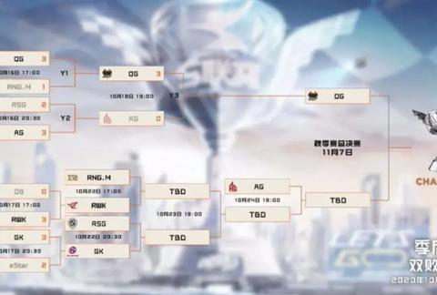 QQ飞车S联赛:击败RNG和AG,虎牙QG发力六次晋级总决赛